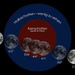 Totale Mondfinsternis Septemberhimmel zeigt seltenes Naturschauspiel