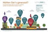 Presseinfo_Geschaeftreise_Milbenallergie_Infografik