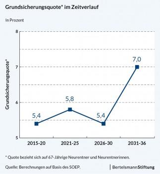 Grafik:Bertelsmann-Stiftung.