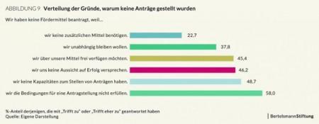Grafik_Foerdermittel-in-der-Fluechtlingshilfe_Gruende-fuer-Verzicht_20180220