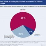 Deutsche sehen demographischen Wandel skeptisch