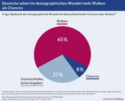 Grafik: Deutsche sehen im demographischen Wandel mehr Risiken als Chancen