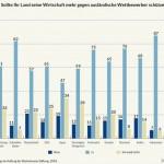Deutsche wünschen sich Sicherheitsnetz  für Globalisierung und Freihandel