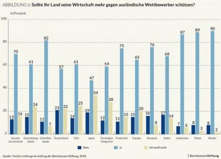 Grafik_Schutz_vor_auslaendischen_Wettbewerbern