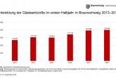 Entwicklung der Gästeankünfte in Braunschweig im ersten Halbjahr von 2013 bis 2018. (Grafik: Braunschweig Stadtmarketing GmbH; Daten: Landesbetrieb für Statistik und Kommunikationstechnologie Niedersachsen)