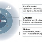 Digitaler Marktplatz für KI-Anwendungen