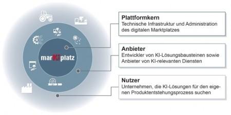 Konzeptdarstellung Kl-Marktplatz
