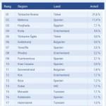 Sommerferien in Nordrhein-Westfalen: Die Top 20-Reiseziele