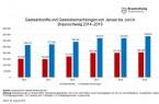 Entwicklung der Gästeankünfte und -übernachtungen in Braunschweig im ersten Halbjahr 2014 bis 2019  (Grafiken: Braunschweig Stadtmarketing GmbH; Daten: Landesamt für Statistik Niedersachsen)