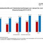 Gute Halbjahresbilanz für den Tourismus in Braunschweig