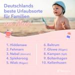 Deutschlands familienfreundlichste Urlaubsorte am Meer