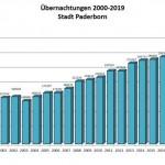 Paderborn: Übernachtungszahlen 2019 auf Spitzenniveau
