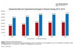 Entwicklung der Gästeankünfte und -übernachtungen in Braunschweig von 2015 bis 2019 .Grafiken: Braunschweig Stadtmarketing GmbH; Daten: Landesamt für Statistik Niedersachsen