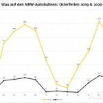 ADAC misst 81 Prozent weniger Staus in NRW