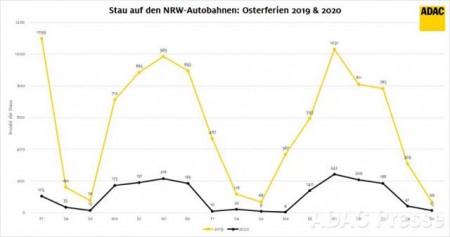 staus_osterferien_nrw_2020_2019_vergleich_adac-zoom
