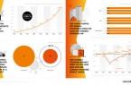 Grafik: Statista, ITB Berlin