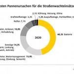 ADAC Pannenhilfe-Bilanz 2020 für NRW