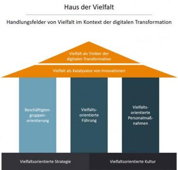"""""""Haus der Vielfalt"""" (© Prof. Dr. Swetlana Franken, Lotte Prädikow, Regina Ihl)"""