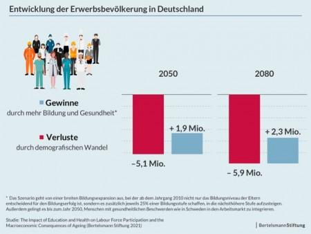 1055579872Infografik_Studie-Demografie-Bildung-Gesundheit_Entwicklung-der-Erwerbsbevoelkerung-in-Deutschland_20210423 (1)