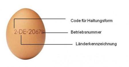 Kennzeichnung Ostereier