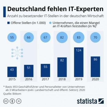 Jährlich untersucht der IT-Fachverband bitkom auch die Lage auf dem Arbeitsmarkt. Quelle: bitkom/statista