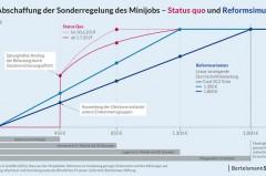 Raus aus der Minijobfalle: Reform bringt 165.000 gute Jobs.Grafik:Bertelsmann