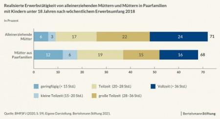 Grafik: Bertelsmann-Stiftung